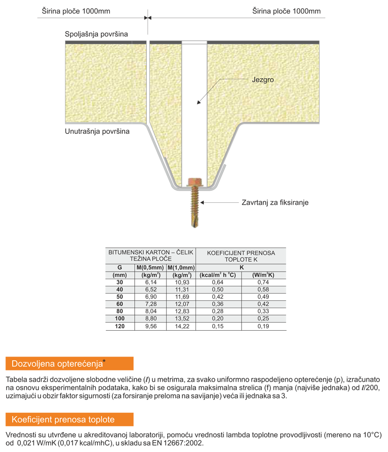 krovni panelI